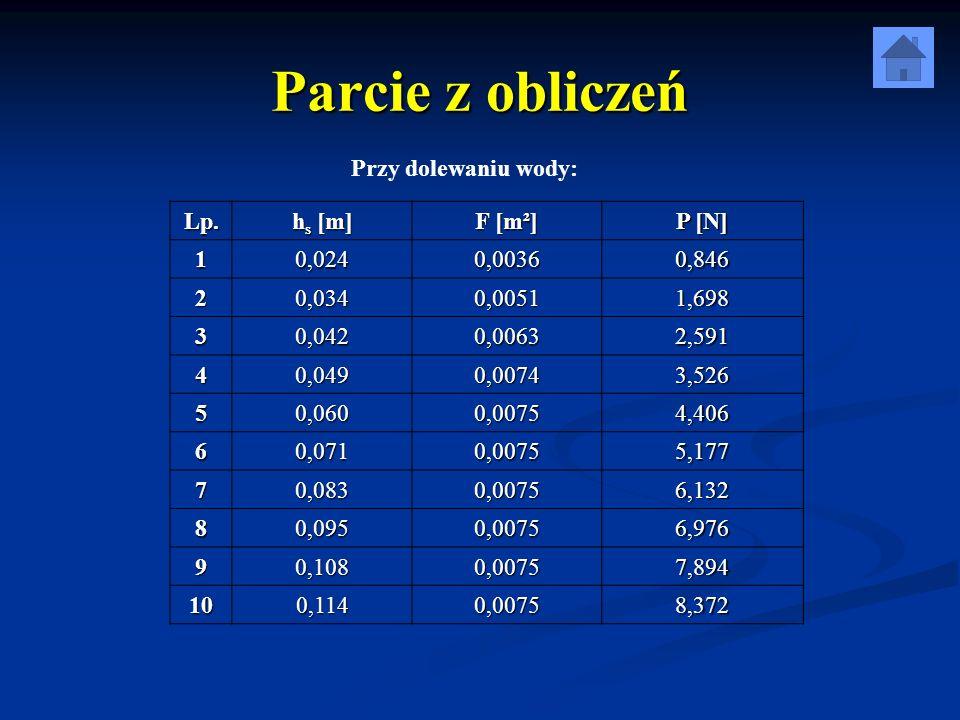 Parcie z obliczeń Przy dolewaniu wody: Lp. hs [m] F [m²] P [N] 1 0,024